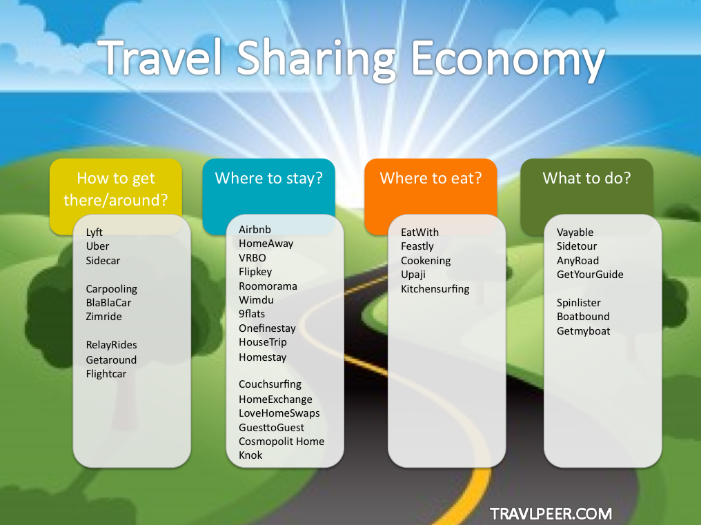 travel sharing economy